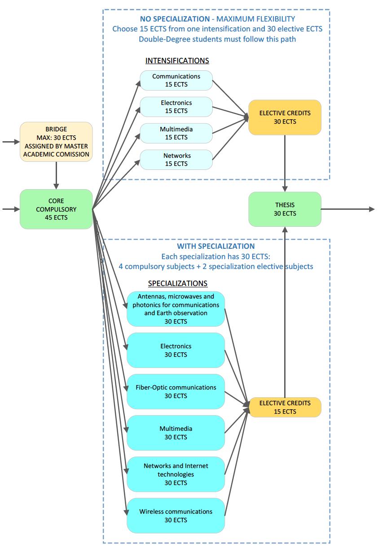 Telecommunications Engineering Met Upc Universitat Politcnica Electronics And Communication Electronic Block Diagram Of Courses