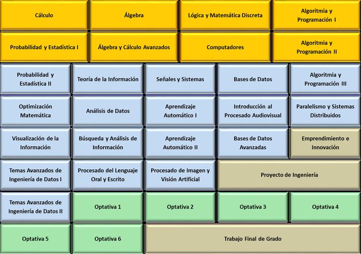 Pla d'estudis Castellà